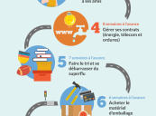 Infographic 10 steps French